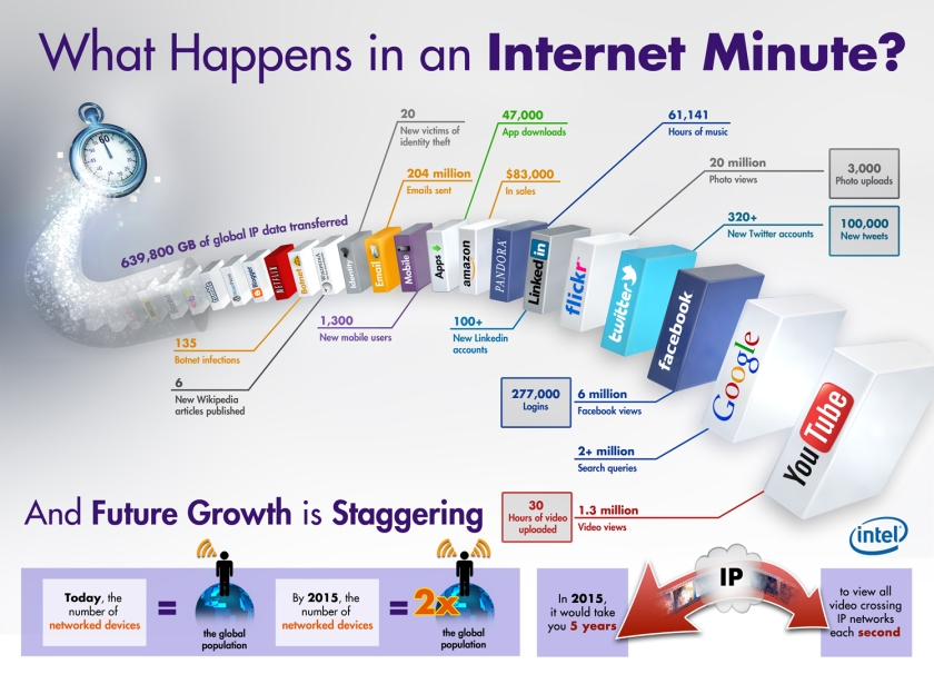 An Internet Minute